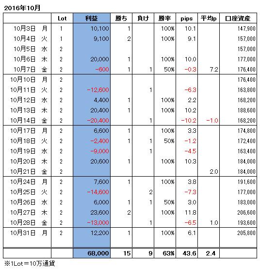 ハイレバFXトレード月間収支(16.10)