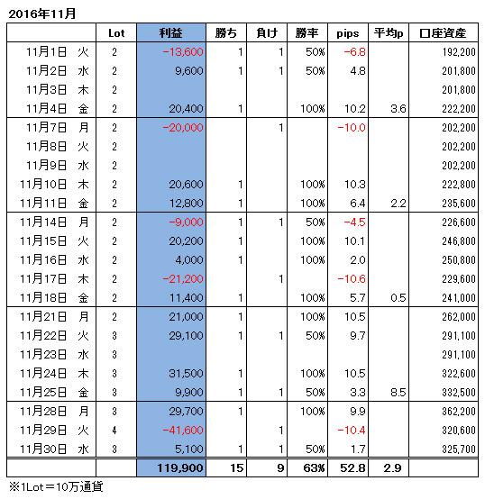 ハイレバFXトレード月間収支(16.11)