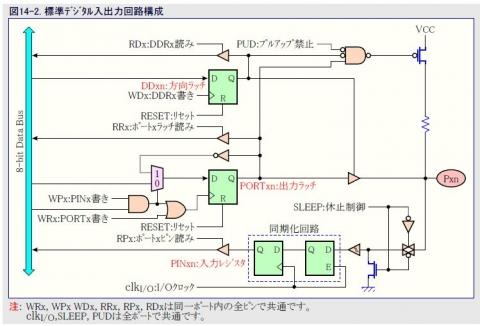 ATmegaデジタル入出力回路構成