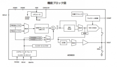 ad9833機能ブロック図_日本語データシート1p