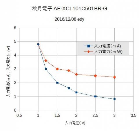 秋月AE-XCL101C501BR-Gの特性