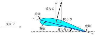 揚力の発生メカニズム