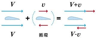 なぜ翼の上下で流速差は生まれるのか?