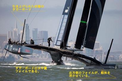 双胴船(カタマラン)の水中翼(ハイドロフォイル)