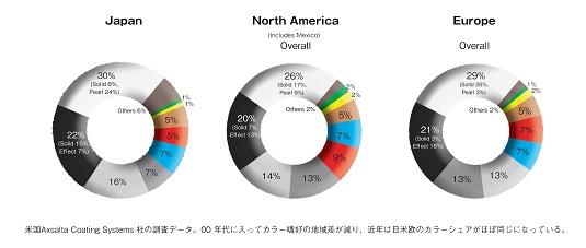 日米欧の2013年のカラーシェア