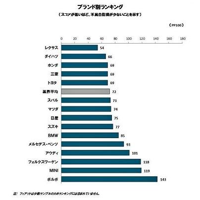 2015年日本自動車耐久品質調査(VDS)スコア