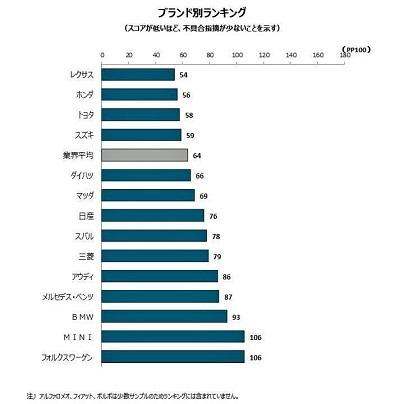2016年日本自動車耐久品質調査(VDS)スコア