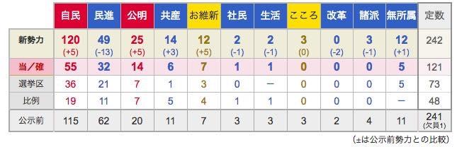 20160711 参議院選挙