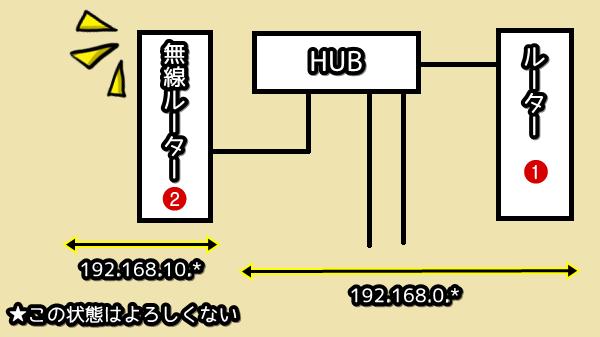 C7823WIP接続図 みうらっぴ家