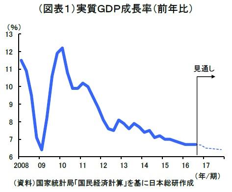 中国 GDP