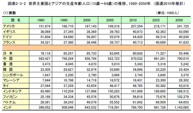 世界主要国とアジアの生産年齢人口の推移 1