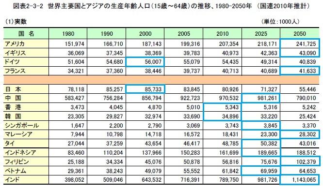 世界主要国とアジアの生産年齢人口の推移 2