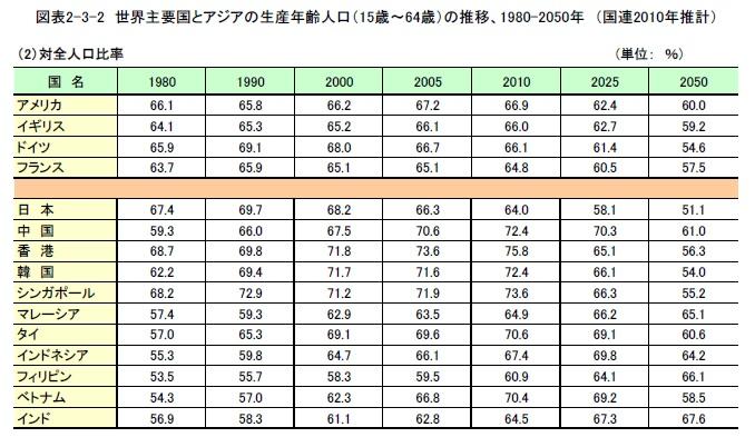 世界主要国とアジアの生産年齢人口の推移 3