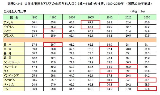 世界主要国とアジアの生産年齢人口の推移 4