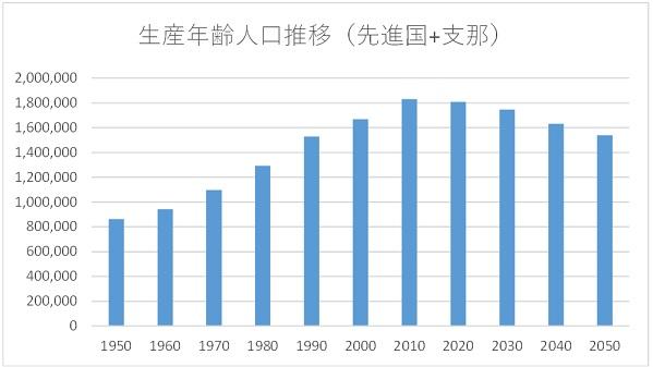 生産年齢人口推移(先進国_支那)