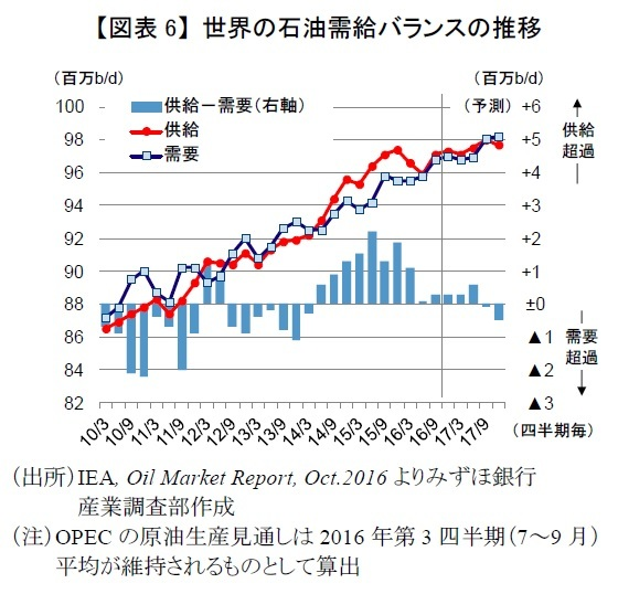 世界の石油需給バランス