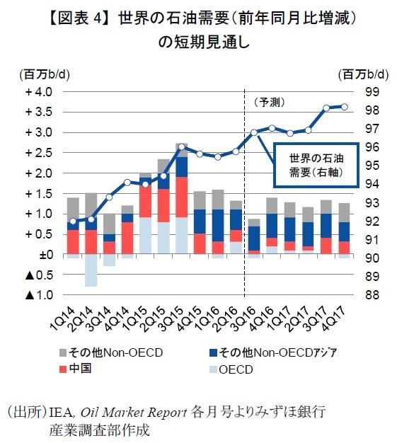 世界の石油需要