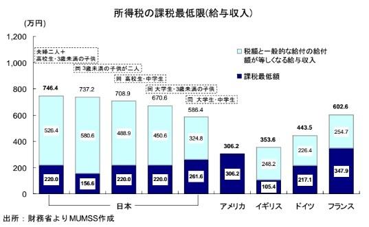 所得税の課税最低限(給与収入)