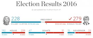 The_Election_President_2016 民主・共和両党の票と議席の獲得状況グラフ