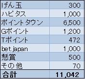 お小遣い稼ぎ収入2016年3月
