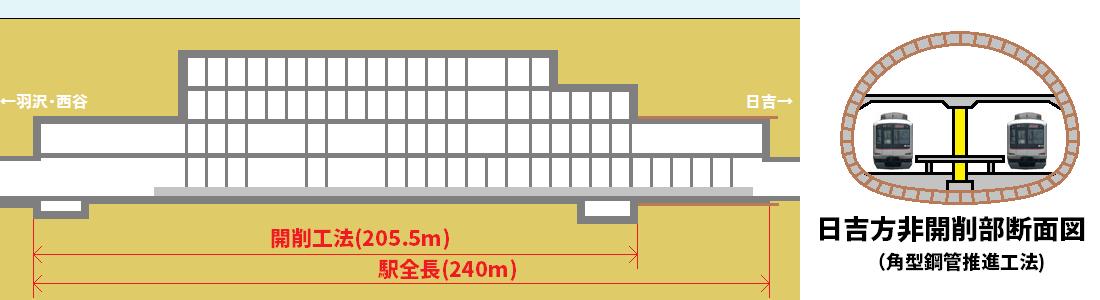 新綱島駅の縦断面図。日吉寄りの35mは推進工法により非開削でホーム階を形成する。