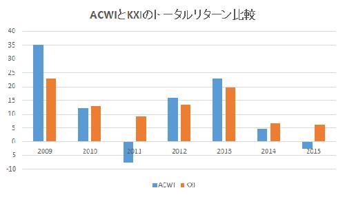 ACWIとKXIのトータルリターン比較(2009~2015)