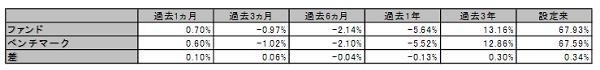 eMAXIS バランス(8資産均等型)と合成指数の騰落率比較
