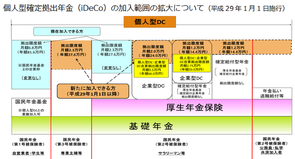個人型確定拠出年金(iDeCo)の加入範囲の拡大について