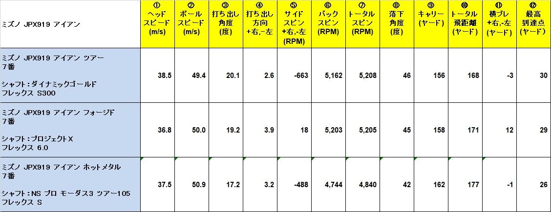 Data_Mizuno_JPX919.jpg